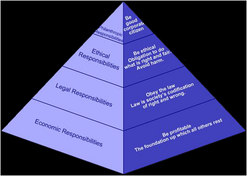 Carrol's Pyramid of CSR